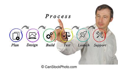 diagramma, processo