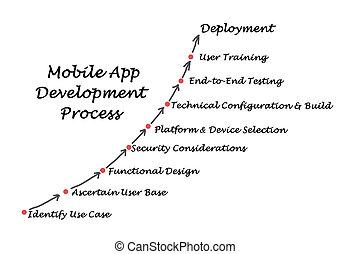 diagramma, processo, domanda, sviluppo, mobile