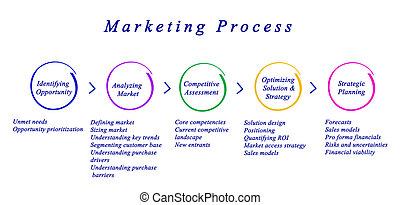 diagramma, processo, marketing