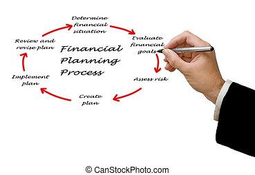 diagramma, processo, pianificazione