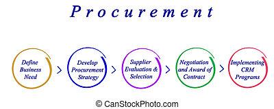 diagramma, processo, procurement