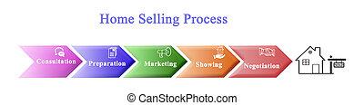 diagramma, processo, vendita, casa
