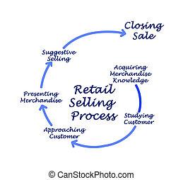 diagramma, processo, vendita, vendita dettaglio