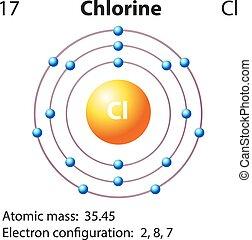 diagramma, rappresentazione, cloro, elemento