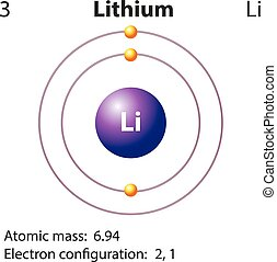 diagramma, rappresentazione, lithium, elemento