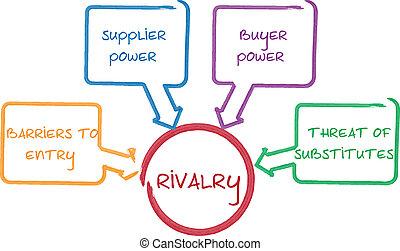 diagramma, rivalità, competitivo, affari