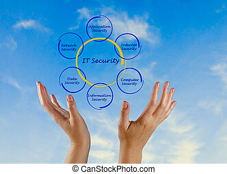diagramma, sicurezza, esso