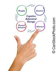 diagramma, terapia, cognitive-behavioral