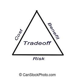diagramma, tradeoff