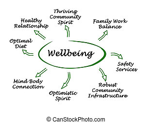 diagramma, wellbeing