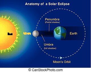 diagramme, éclipse, solaire