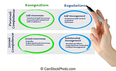 diagramme, émotif, intelligence