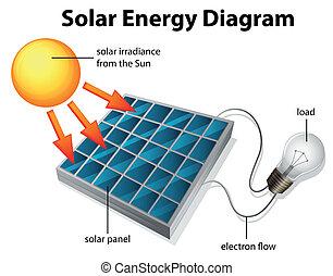 diagramme, énergie, solaire