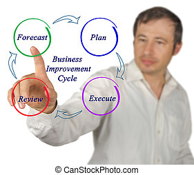 diagramme, amélioration, business, cycle