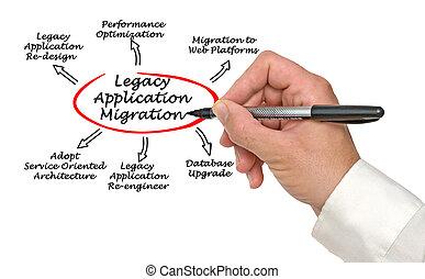 diagramme, application, legs, migration