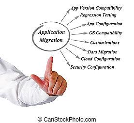 diagramme, application, migration