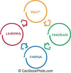 diagramme, apprentissage, business, amélioration