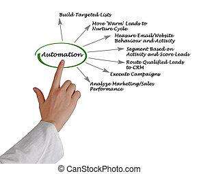 diagramme, automation