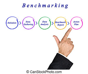 diagramme, benchmarking