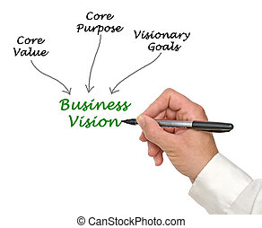 diagramme, business, vision