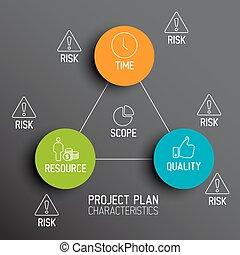 diagramme, caractéristiques, -, plans, projet