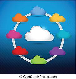 diagramme, cercle, coloré, nuage, calculer