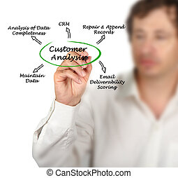 diagramme, client, analyse