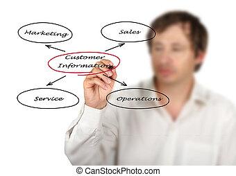 diagramme, client, information