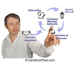 diagramme, client, lifecycle, revenu