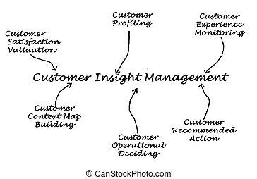 diagramme, client, perspicacité, gestion