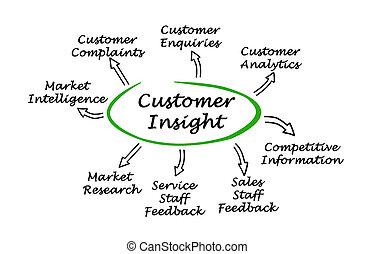 diagramme, client, perspicacité