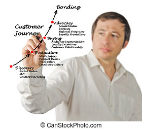 diagramme, client, voyage