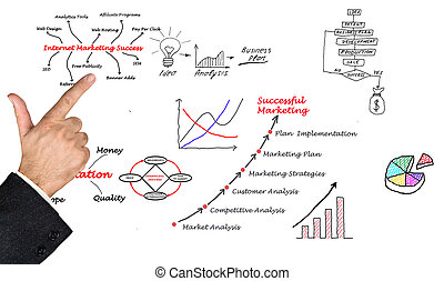 diagramme, commercialisation