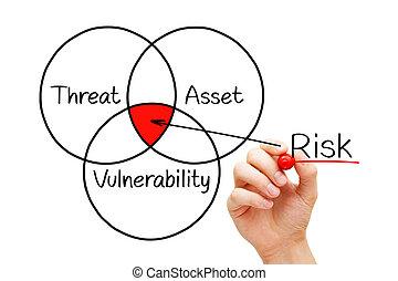 diagramme, concept, évaluation, risque
