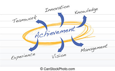 diagramme, concept, accomplissement