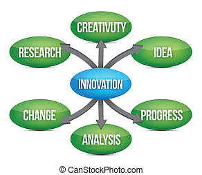 diagramme, concept, organigramme, innovation