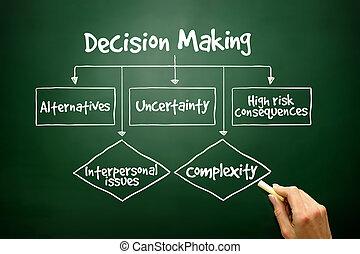diagramme, confection, décision, présentations, couler, main, dessiné, repo
