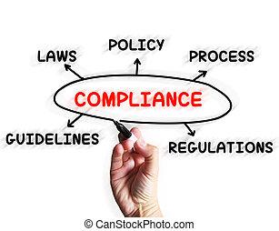 diagramme, conformité, règles, directives, obéir, affichages