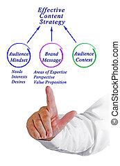 diagramme, contenu, efficace, stratégie
