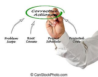 diagramme, correctif, actions