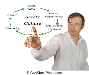 diagramme, culture, sécurité