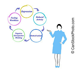 diagramme, dépression