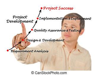 diagramme, développement, projet
