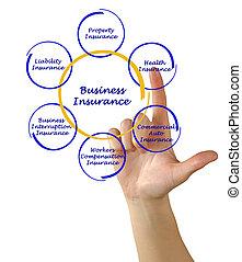 diagramme, de, assurance commerciale