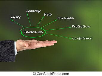 diagramme, de, assurance