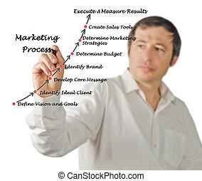 diagramme, de, commercialisation, processus