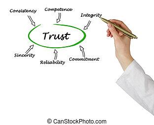 diagramme, de, confiance