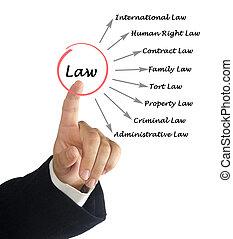 diagramme, de, droit & loi