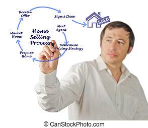 diagramme, de, maison, vente, processus