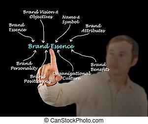 diagramme, de, marque, essence
